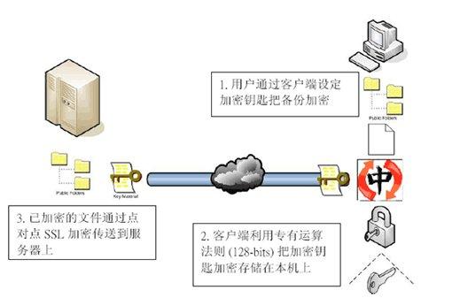 数据传输安全性 服务器与客户端之间采用128-bit